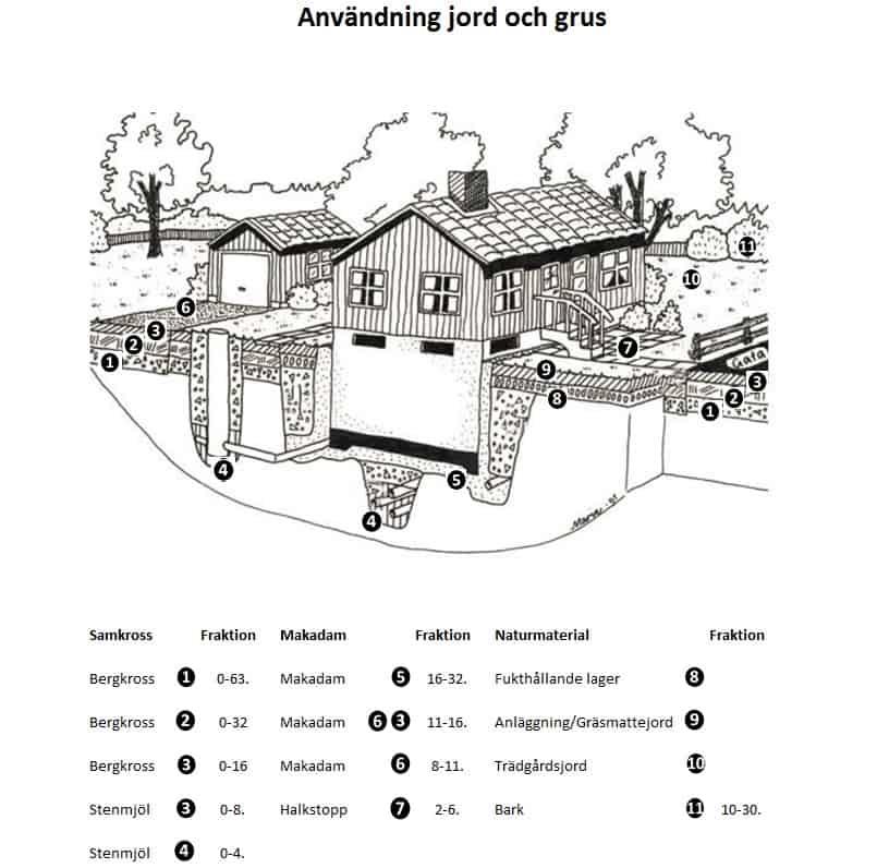 Användning Jord & Grus
